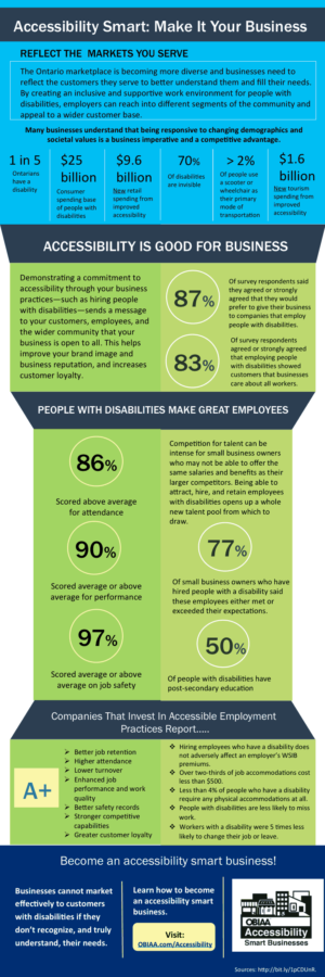 Business Benefits of Accessibility