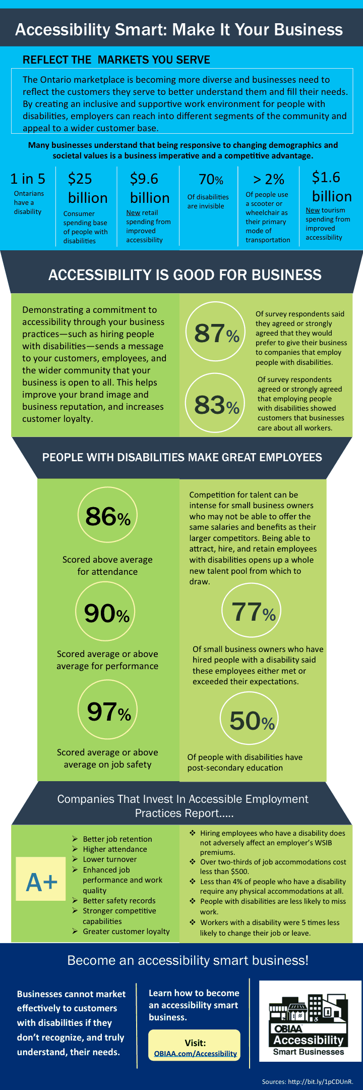 Accessibility Smart: An Inforgraphic. Click for PDF